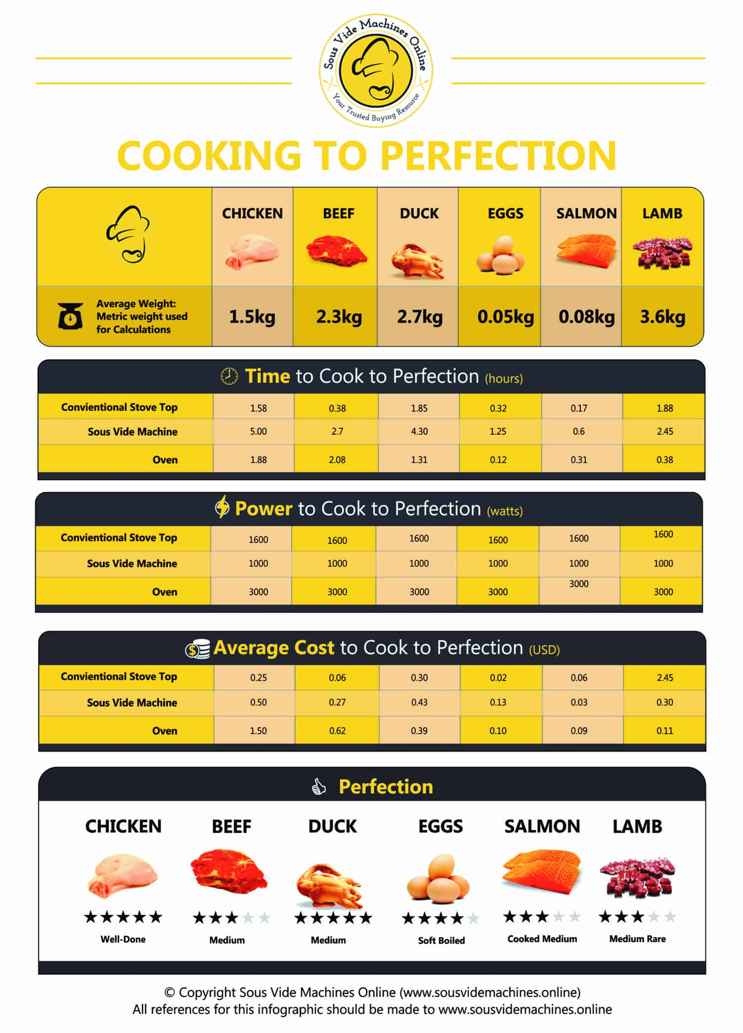 How to cook chicken to perfection